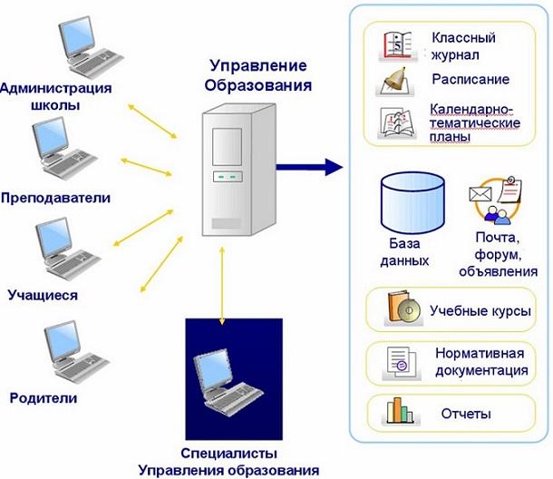 Архитектурв системы АСУ РСО